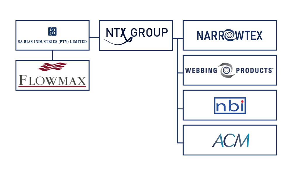NTX Group of companies